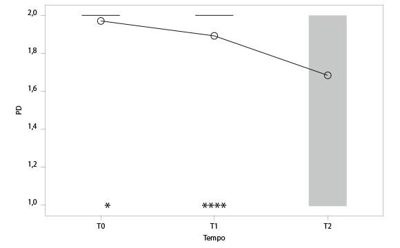 Fig. 1 Analisi della varianza tra il fattore tempo e la variabile PD. Dal grafico si vede come al crescere del tempo il valore della variabile diminuisce in maniera statisticamente significativa (p-valore pari a 0,001).