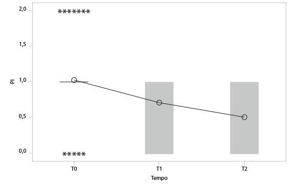 Fig. 2 Analisi della varianza tra il fattore tempo e la variabile PI. Dal grafico si vede come al crescere del tempo il valore della variabile diminuisce in maniera statisticamente significativa (p-valore inferiore a 0,0005).