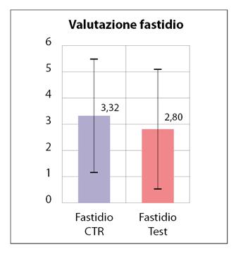 Fig. 1 Valore medio e ds della sensazione di fastidio provata durante le procedure di SRP all'arcata CTR e all'arcata Test.