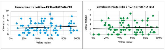 Fig. 2 Correlazione tra sensazione di fastidio e valori indice PCR dell'arcata CTR (p=0,38) e Test (p=0,68).