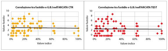 Fig. 3 Correlazione tra sensazione di fastidio e valori indice GBI dell'arcata CTR (p=0,77) e Test (p=0,87).