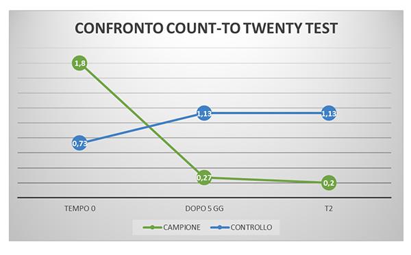 Fig. 5 Efficacia della lattoferrina somministrata al Gruppo B (campione) rispetto al Gruppo A (controllo) mediante Count-to-twenty test.