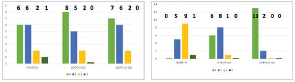 Figg. 2 Gruppo A: controllo; Gruppo B: terapia mediante due compresse orosolubili contenenti 50 mg di lattoferrina due volte al giorno. A sinistra: Count-to-twenty test nel Gruppo A; i numeri in grassetto indicano il totale dei pazienti per ogni categoria organolettica descritta nella tabella 1. A destra: Count-to-twenty test nel Gruppo B; i numeri in grassetto indicano il totale dei pazienti per ogni categoria organolettica descritta nella tabella 1.
