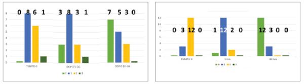 Figg. 3 Gruppo A: controllo; Gruppo B: terapia mediante due compresse orosolubili contenenti 50 mg di lattoferrina due volte al giorno. A sinistra: Wrist-lick test nel Gruppo A; i numeri in grassetto indicano il totale dei pazienti per ogni categoria organolettica descritta nella tabella 1. A destra: Wrist-lick test nel Gruppo B; i numeri in grassetto indicano il totale dei pazienti per ogni categoria organolettica descritta nella tabella 1.