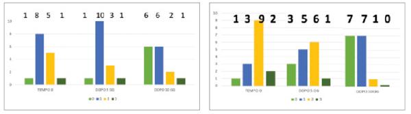 Figg. 4 Gruppo A: controllo; Gruppo B: terapia mediante due compresse orosolubili contenenti 50 mg di lattoferrina due volte al giorno. A sinistra: Floss test nel Gruppo A; i numeri in grassetto indicano il totale dei pazienti per ogni categoria organolettica descritta nella tabella 1. A destra: Floss test nel Gruppo B; i numeri in grassetto indicano il totale dei pazienti per ogni categoria organolettica descritta nella tabella 1.