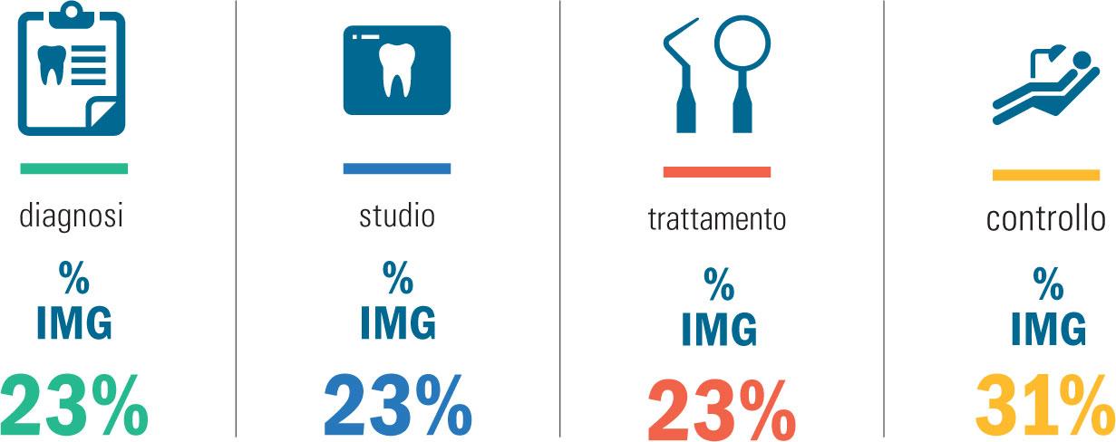Percentuali fasi cliniche