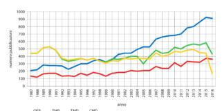 Tendenza del numero di pubblicazioni sugli argomenti in analisi (1987-2016).