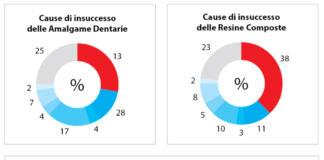 Causa di insuccesso delle amalgame dentarie e delle resine composte