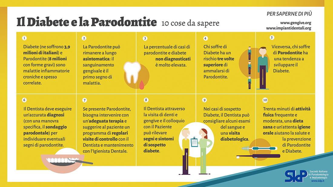 Correlazione Tra Diabete E Parodontite Doctor Os