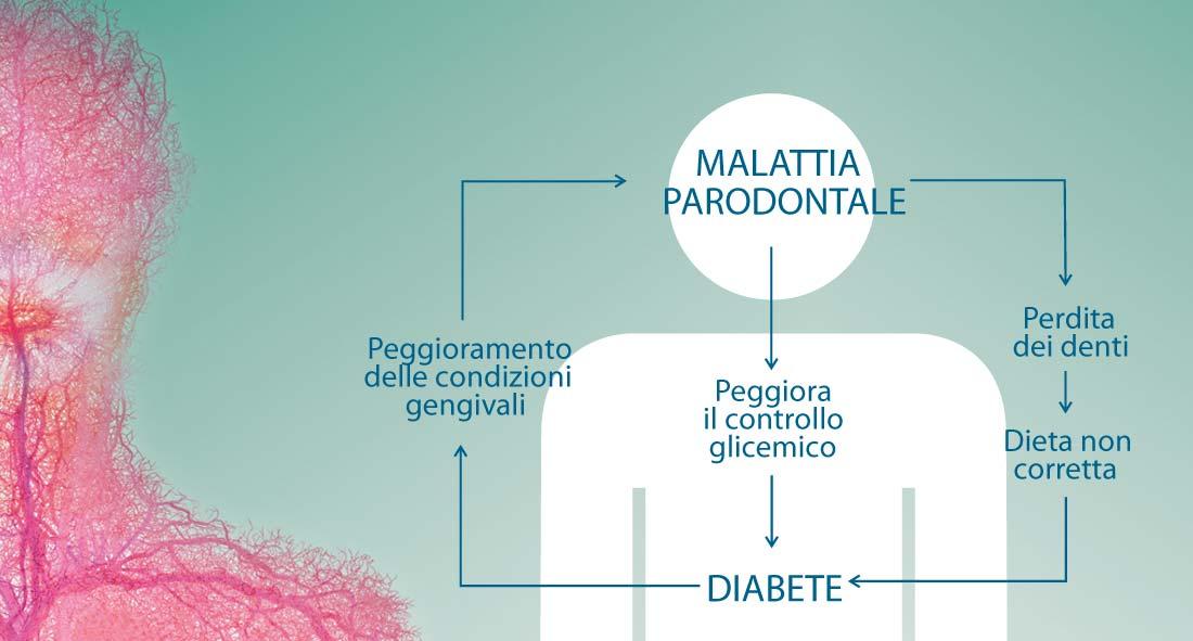 collegamento tra malattia parodontale e diabete