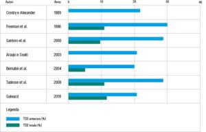 Fig. 2 Considerando il campione del presente studio, una discrepanza clinicamente significativa del TBI fu trovata in 16 pazienti (12 con +2SD e 4 con -2SD) pari al 15.09% dei pazienti del campione. Per quanto riguarda l'ABI fu trovata una discrepanza in 24 pazienti (17 con +2SD e 7 con -2SD) pari al 22.64 % del campione. I dati emersi in questo studio possono essere confrontati con dati ottenuti da altre ricerche, riassunti nel grafico seguente.