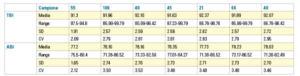 Tab. 3 TBI: Total Bolton Index; ABI: Anterior Bolton Index; SD: standard deviation; CV: coefficient of variation.