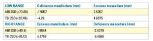 Tab. 4 TBI: Total Bolton Index; ABI: Anterior Bolton Index; SD: standard deviation; CV: coefficient of variation.