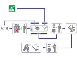 Figura 1: Flusso di lavoro all'interno dello studio odontoiatrico.
