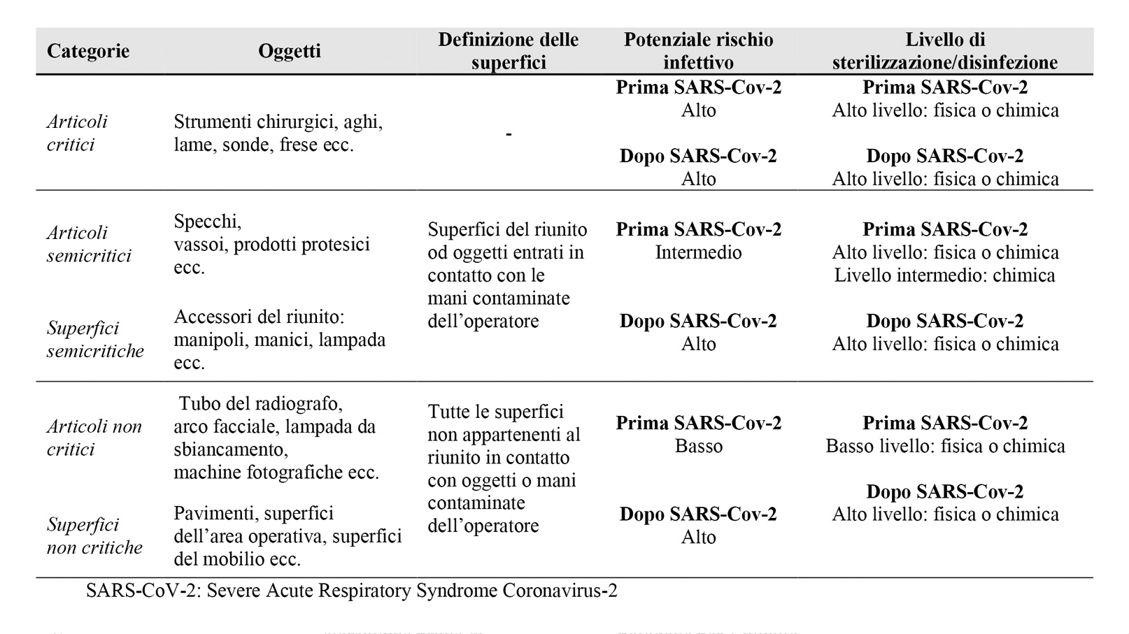 Tabella 2. Igiene di strumenti e superfici prima e dopo l'epidemia di SARS-CoV-2.