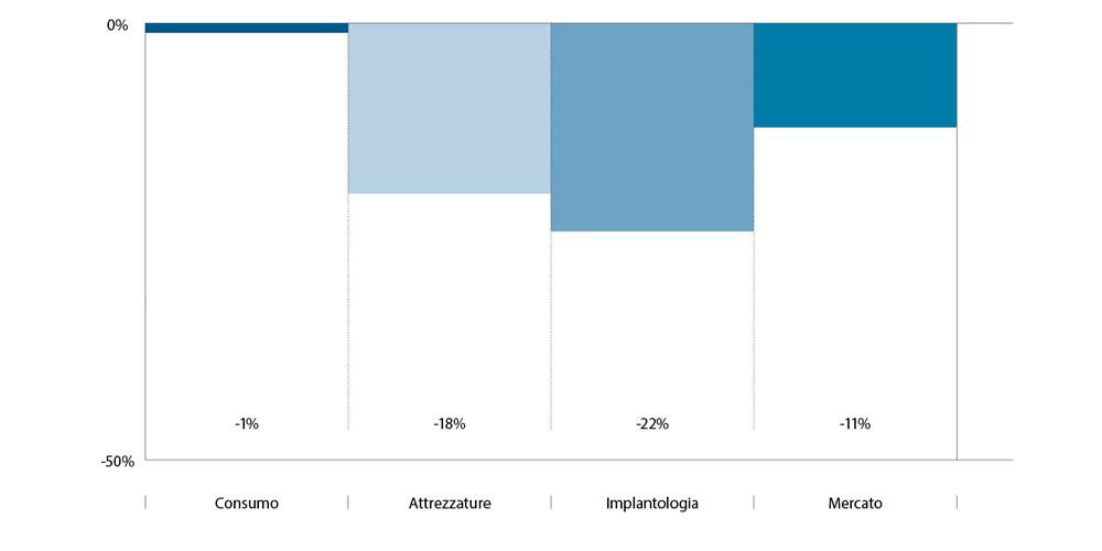 Trend annuale. Mercato dentale 2020.